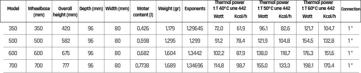 Especificaciones técnicas Serie CB